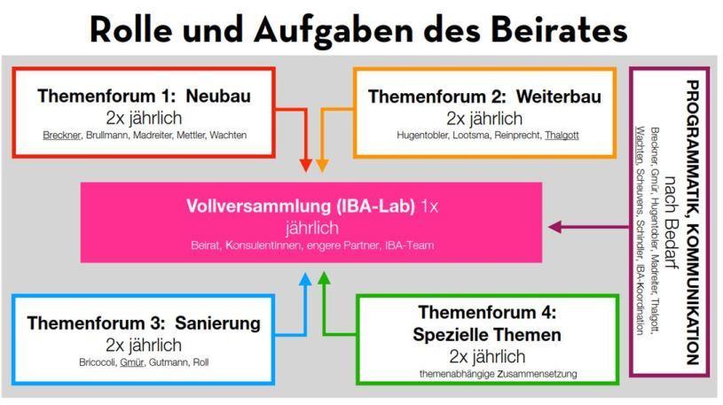 Rolle des Expertenrats (c) IBA_Wien